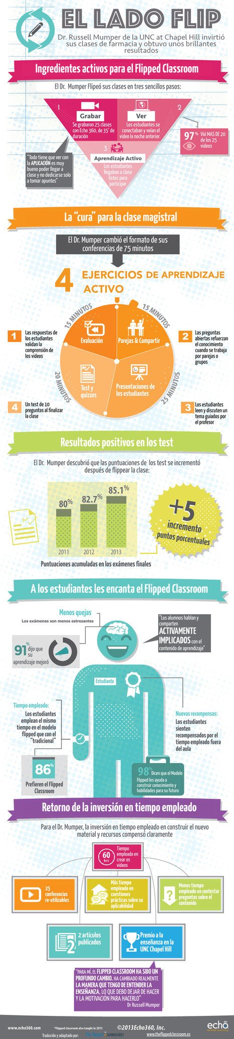 "El Lado Flip: caso de éxito de ""The Flipped Classroom"" #infografia #infographic #education 