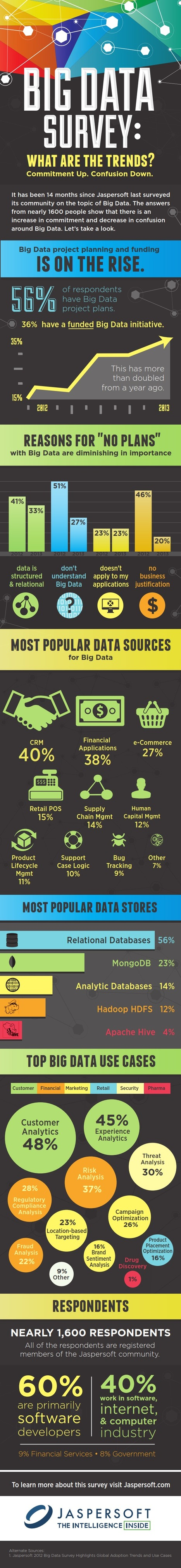 INFOGRAPHIC: Big Data Survey: What Are The Trends? | Cloud Central | Scoop.it