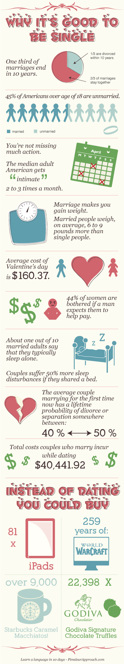 Is it good to be single? An Infographic's tale | The Infographics Showcase | Infographics Galore | Scoop.it