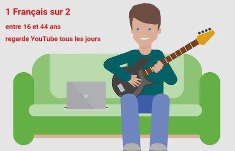 1 Français sur 2 regarde désormais YouTube tous les jours. Découvrez les autres chiffres | Contenus vidéo sur internet : de la puissance à l'exigence | Scoop.it