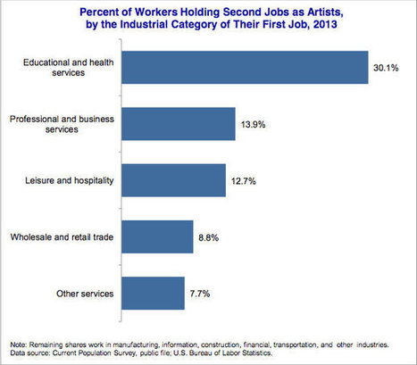 NEA Captures Data on Artists with Day Jobs | Allicansee | Scoop.it