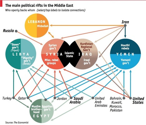 The Middle Eastern mesh: who supports who? | Southmoore AP Human Geography | Scoop.it