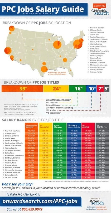 Marketing infographics | The Ultimate Job Seekers Resource Guide | Scoop.it