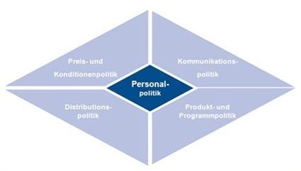 Aktuelles | Praxisorientiertes Marketing | Praxisorientiertes Marketing | Scoop.it