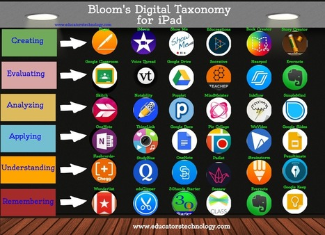 New Visual on Bloom's Digital Taxonomy for iPad via @medkh9 | blended learning | Scoop.it