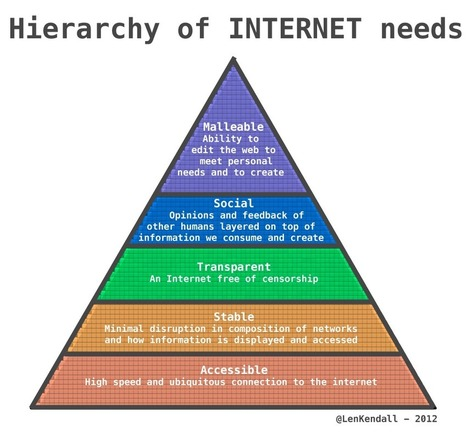 Hierarchy of INTERNET needs | What Would The Internet Do? | Transmediate | Scoop.it