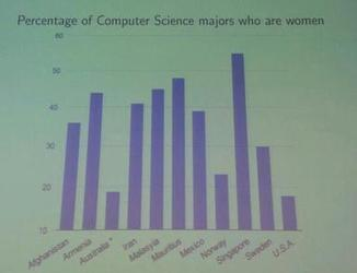 How do we getgirls to code?   COMPUTATIONAL THINKING and CYBERLEARNING   Scoop.it