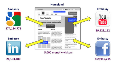 HOW TO: Integrate Social Media into Your Website with a Homeland / Embassy Strategy | Content Curation for dummies | Scoop.it