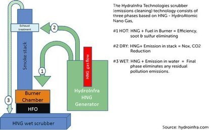 New technology said to neutralize carbon fuel pollution emissions | Sustain Our Earth | Scoop.it