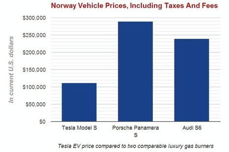 Norway, the land of renewable energy and electric vehicles - backed by oil | Cambio Climático y Economía Baja en Carbono | Climate Change & Low Carbon Economy | Scoop.it