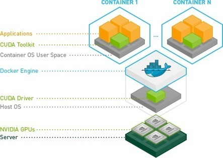 NVIDIA Docker: GPU Server Application Deployment Made Easy | EEDSP | Scoop.it