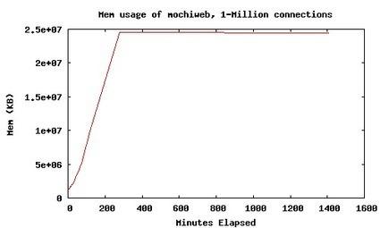 Richard Jones | A Million-user Comet Application with Mochiweb, Part 3 | Concurrent Life | Scoop.it