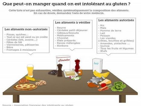 10 Symptômes d'intolérance au gluten | Wellness | Scoop.it