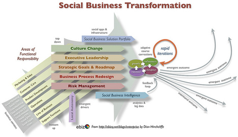 The Social Business Transformation Process | The entrprise20coil | Scoop.it
