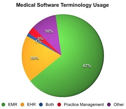 EHR vs EMR - What's the Difference?   EHR and Health IT Consulting   Scoop.it