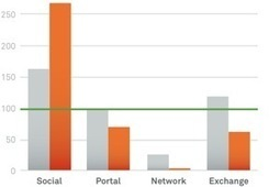 The Most Effective Paid Digital Media Channel in 2Q14 | Social Media & Etail | Scoop.it