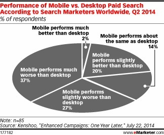 Mobile Search Market Too Big for Test-and-Learn - eMarketer | Consumer Behavior in Digital Environments | Scoop.it