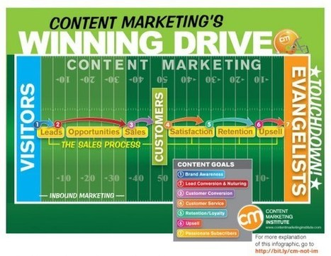 Make a Monthly Content-Marketing Check-In a Must-Do | MarketingHits | Scoop.it