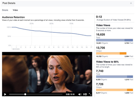 Facebook introduce le performance dei video e va all'attacco di YouTube | Vincos Blog | Digital Marketing News & Trends... | Scoop.it