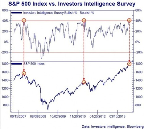 The Last Two Times This Happened, Things Didn't End Well | Zero Hedge | Commodities, Resource and Freedom | Scoop.it