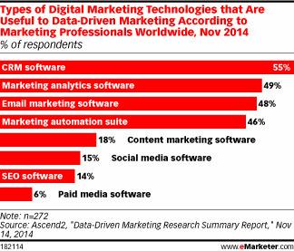 Marketers Rank the Technologies Designed to Help Them - eMarketer | Du Marketing & autres facéties de la vie... | Scoop.it