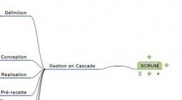 Mindmapping Google MindNotes : carte heuristique HTML5 :: Premier Juin | Cartes mentales, mind maps | Scoop.it