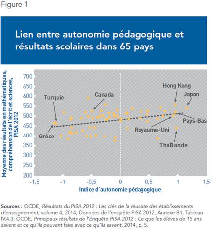 Autonomie pédagogique et responsabilisation : une recette pour améliorer les résultats scolaires | IEDM | Centre François-Michelle | Scoop.it