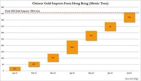 Name The New Reserve Currency: China Imports More Gold In 2012 Than All ECB Holdings | ZeroHedge | Gold and What Moves it. | Scoop.it