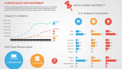 Nielsen divulga The Social Media Report 2012 » Brainstorm9 | It's business, meu bem! | Scoop.it