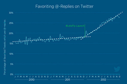 Tell me you love me: use of 'favouriting' on Twitter soars | Econsultancy | What is Marketing Today ? | Scoop.it