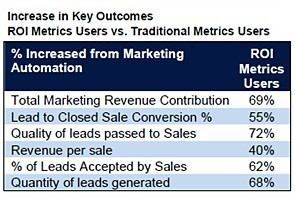 Marketing Automation Drives B2B Lead Gen Effectiveness | TIC & Marketing | Scoop.it
