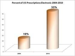 e-Prescription Use Drives Cloud Computing in Healthcare: Kalorama Report | Cloud Central | Scoop.it