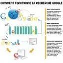 Comment fonctionne un moteur de recherche : l'exemple de Google | Culture de l'info et des médias en lycée | Ressources pour la Technologie au College | Scoop.it