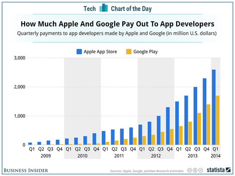 Even With Twice As Many Users, Google Still Lags Apple In App Revenue | The Responsible Entrepreneur | Scoop.it