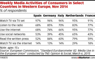 TV Still Reigns Supreme in Europe | New Journalism | Scoop.it