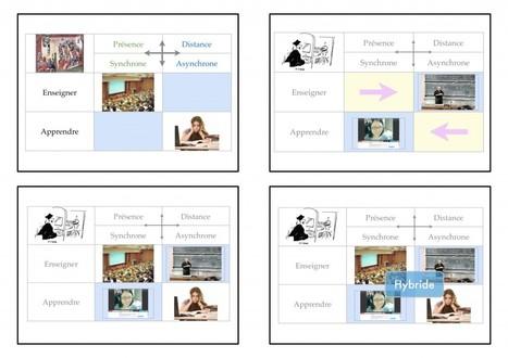 Dispositif Hybride, flipped classroom ... suite | Blog de M@rcel | Tic et enseignement | Scoop.it