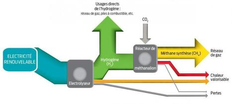 Un mot barbare mais à apprendre pour sauver le climat : méthanation (Alternatives Économiques, 24/11/2014) | Power to Gas - VGV (Volt Gaz Volt), solution à l'intermittence des énergies renouvelables | Scoop.it