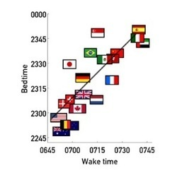 HORLOGE BIOLOGIQUE: Traversons-nous une crise mondiale du sommeil? | Acouphène Sommeil Stress Sophrologie | Scoop.it
