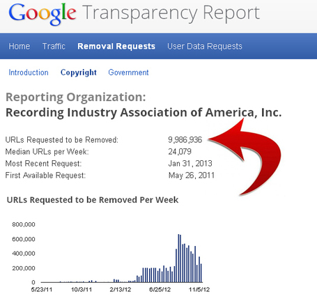 Digital Music News - The RIAA Has Now Forced Google to Remove ... | Nieuwsartikels | Scoop.it