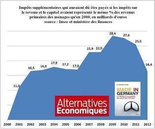 Alternatives Economiques : mensuel sur l'actualité économique, l'autre regard sur l'économie et la société | Sites utiles | Scoop.it