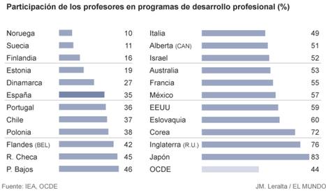 ¿Están bien formados los profesores? | La Mejor Educación Pública | Scoop.it