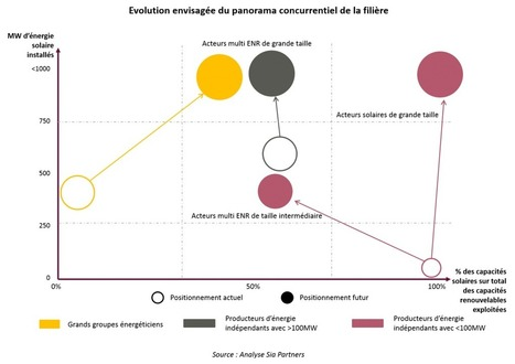 Vers une consolidation de l'aval de la filière photovoltaïque en France ? | Energies & Environnement | Interests | Scoop.it