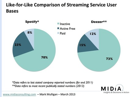Making Streaming Work (Fixing Playlists and Churn) | music innovation | Scoop.it