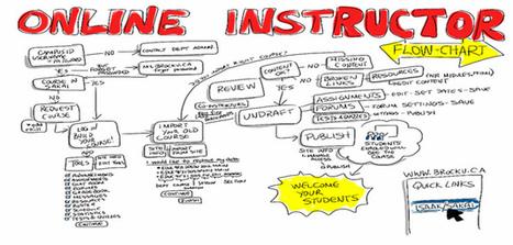 La tutoría en línea | Blog de INTEF | Aprendiendo a Distancia | Scoop.it