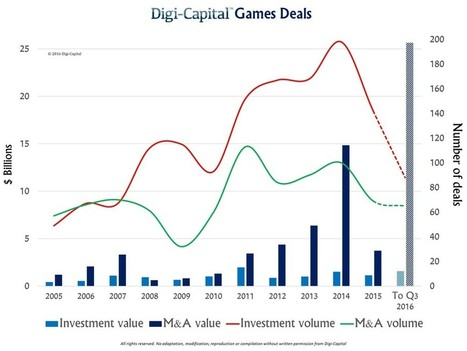 Massive games investment, M&A, stock market rebound | Scopely Industry Digest | Scoop.it