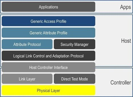 Bluetooth Versions Walkthrough, and Bluetooth 4.0 Low Energy Development Resources | Embedded Systems News | Scoop.it