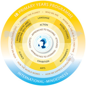 IB Primary Years Programme curriculum framework | Global Perspective Education | Scoop.it
