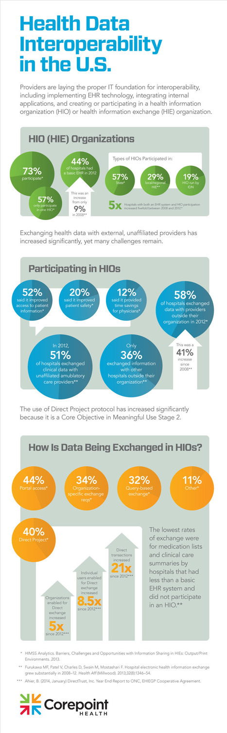 Infographic: Health Data Interoperability in the United States | Corepoint Health | Health IT ☤ Informatics | Scoop.it