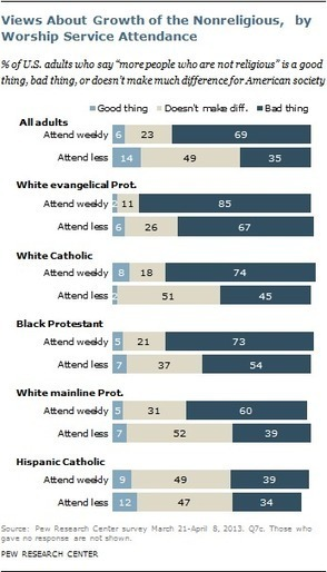 Pew Forum on Religion & Public Life - Growth of the Nonreligious: Many Say Trend is Bad for American Society   Education's Paradigm Change in the 21st Century   Scoop.it
