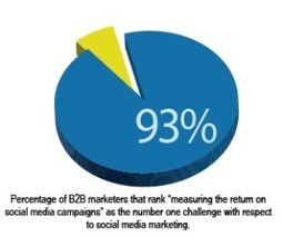 Mission Impossible? Measuring B2B Social Media ROI - Marketing Action Blog - Act-On | Business Frog | Scoop.it